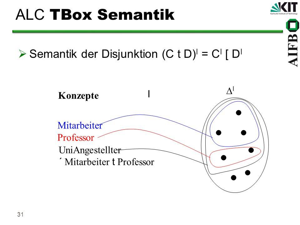 ALC TBox Semantik Semantik der Disjunktion (C t D)I = CI [ DI DI I